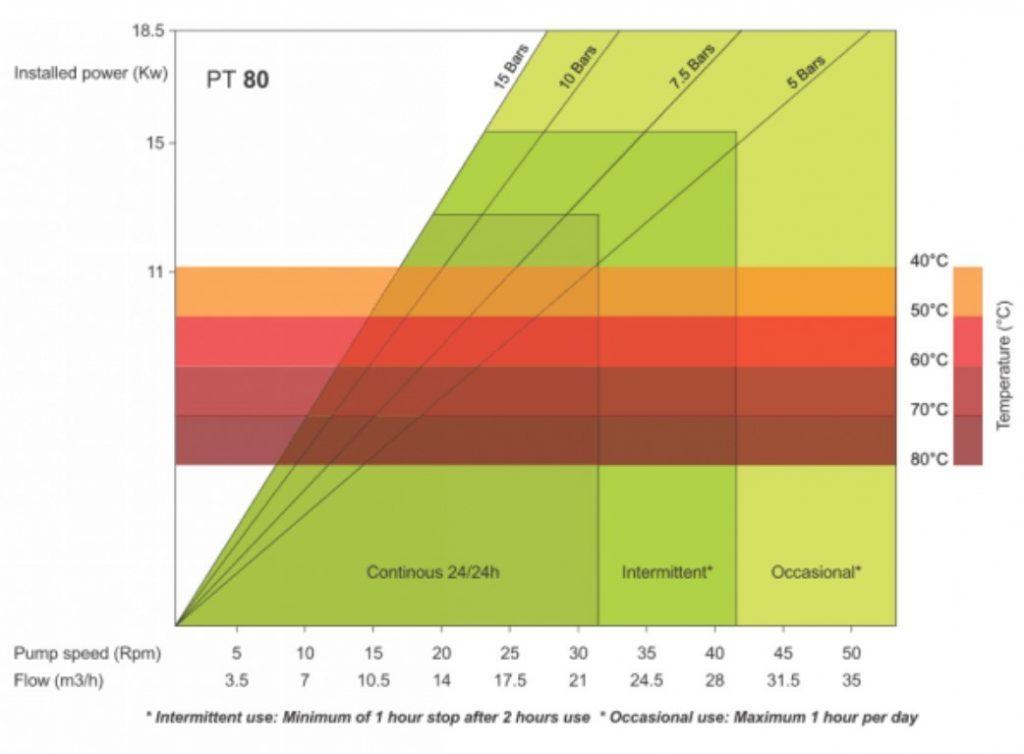 PT80 High Pressure Peristaltic Pump Performance Curve
