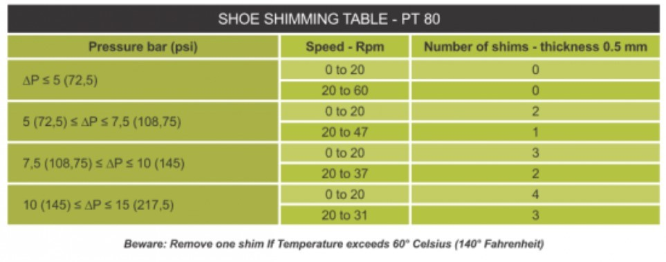 PT80 Shoe Shimming Table