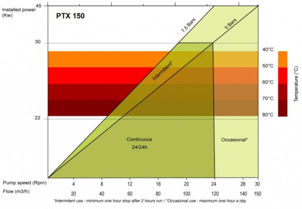 PTX_150_Performance_chart