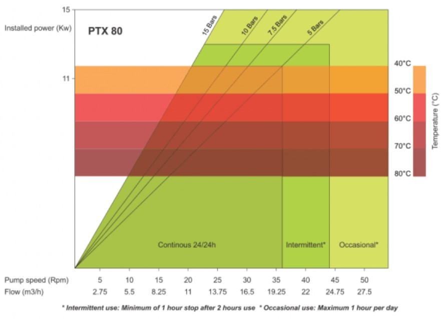 PTX_80_Performance_chart