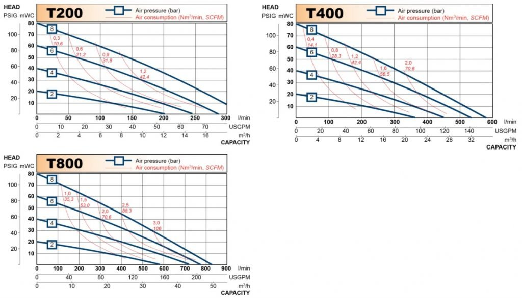 Tapflo AOD in HDPE & PTFE Performance Curves