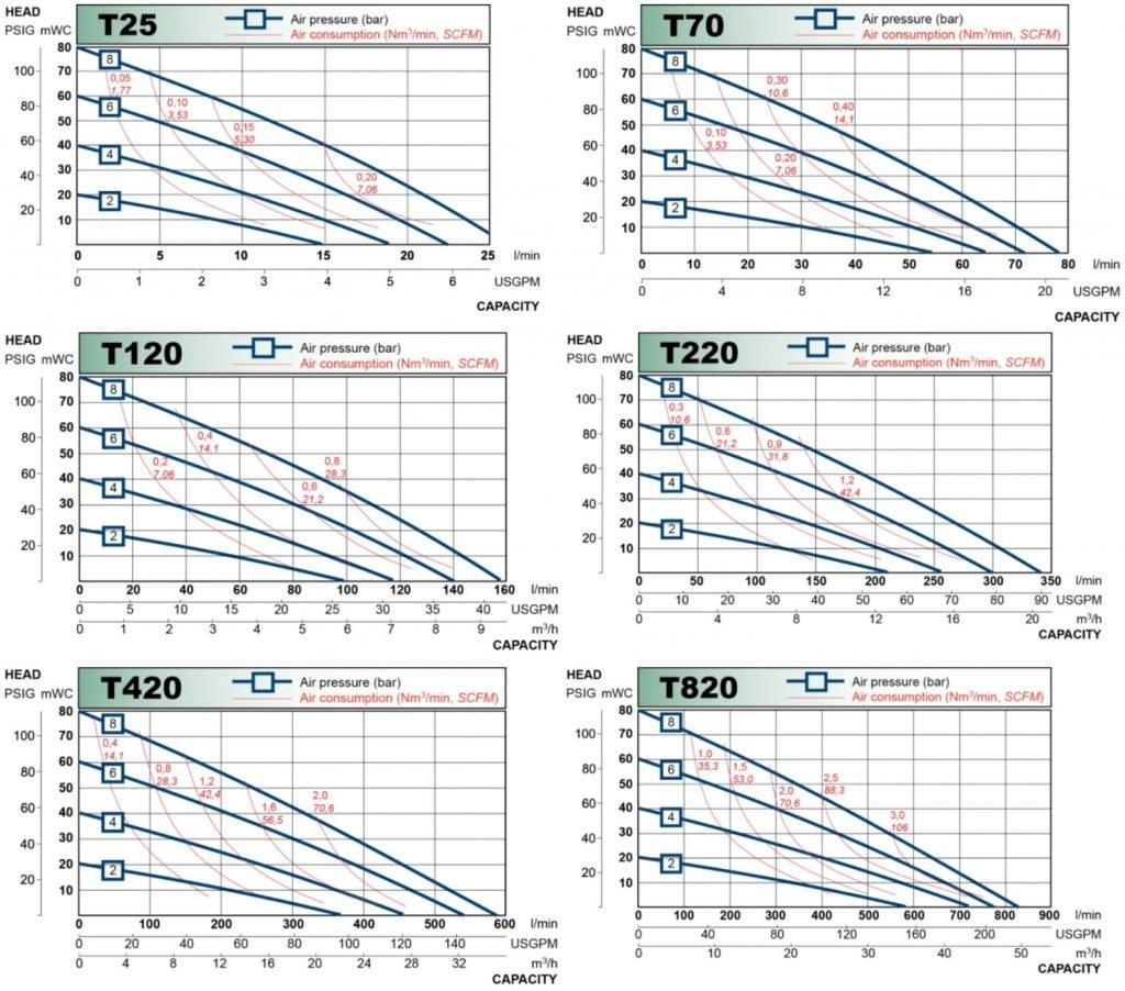 Metal Diaphragm Pump Performance Curve
