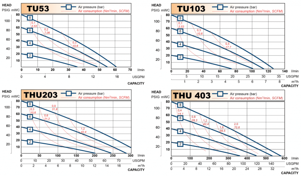 Pharmaceutical Diaphragm Pump Performance Curves