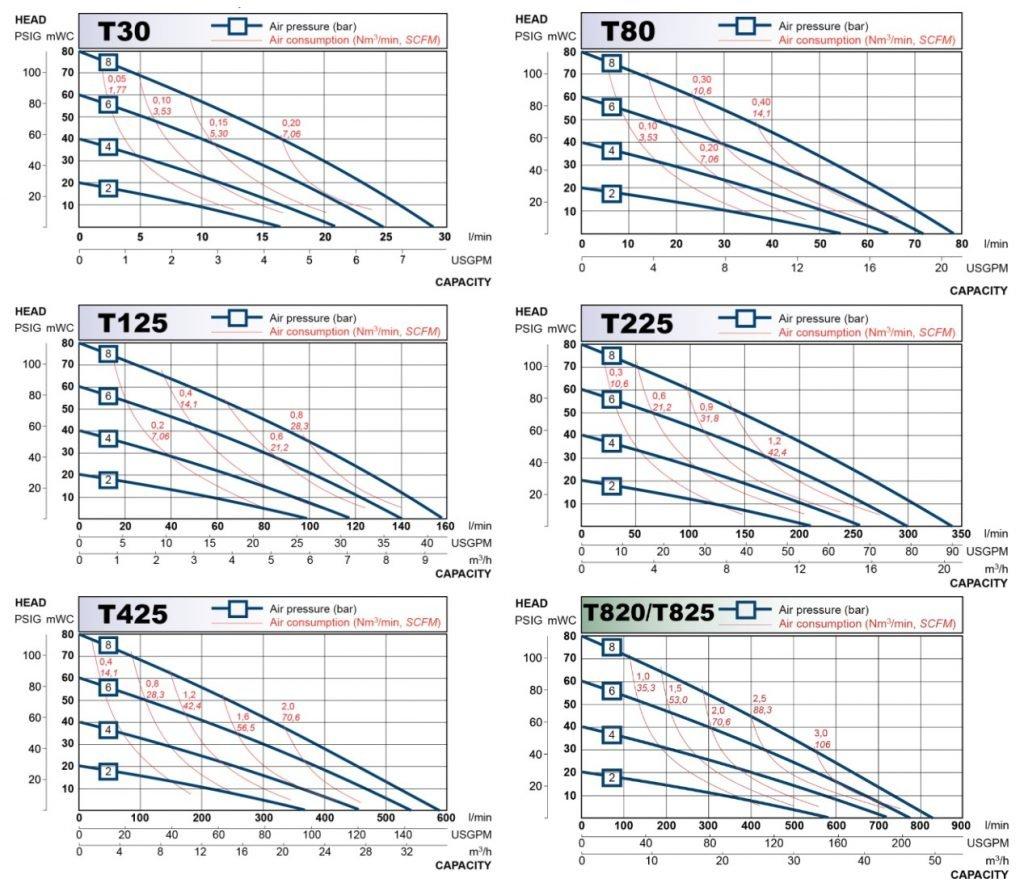 Tapflo Sanitary Diaphragm Pump Performance Curves