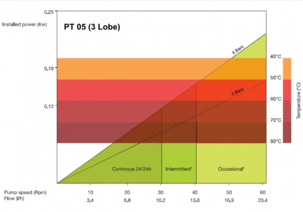 High Pressure Peristaltic Pump (PT 05)