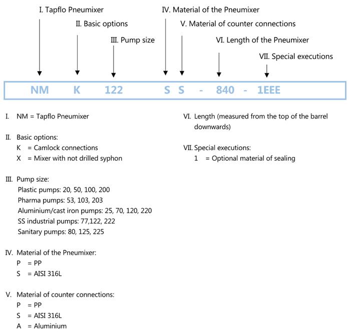 Pneumixer Model Coding