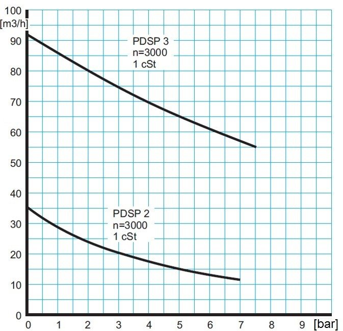 Capacity graph of Pomac Pumps' Sanitary Twin Screw Pump