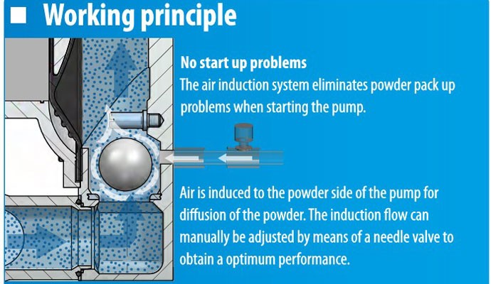 Operating Principle of a Powder Pump