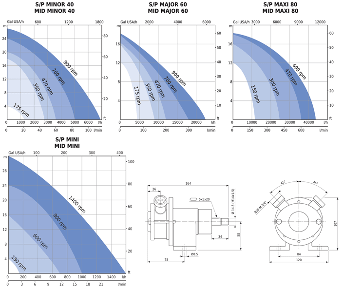 SP and MIDI Flexible Impeller Pump Performance Curves