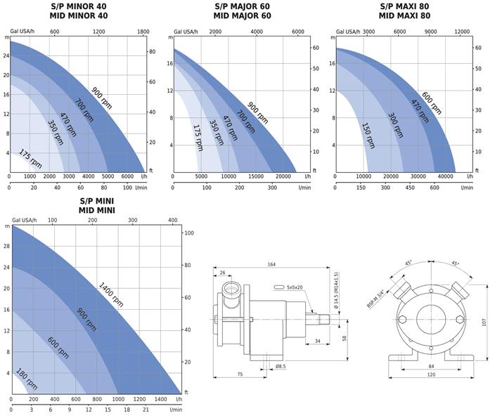 SP and MIDI Flexible Impeller Pump Performance Curves
