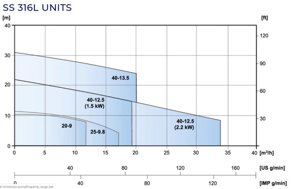 SS_316L_Capacity_Range_Immersion_Centrifugal_Pump