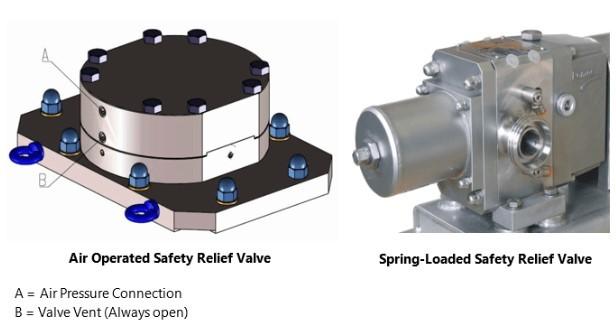 Lobe Pump Safety relief valve