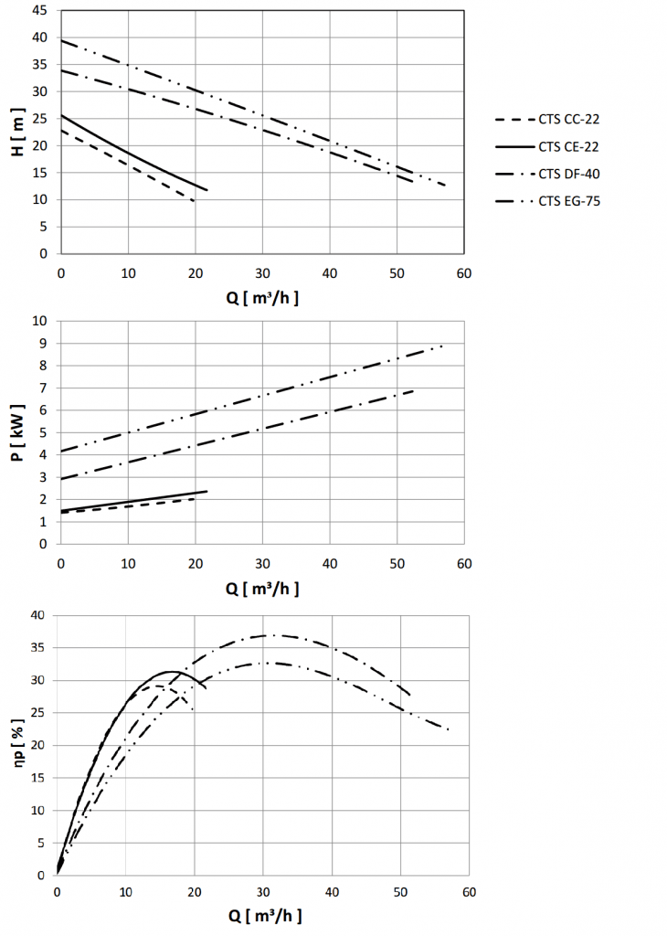Tapflo's Self-Priming Centrifugal Pump Performance Curves