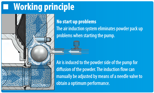 Operating Principle of Tapflo's Powder Pump