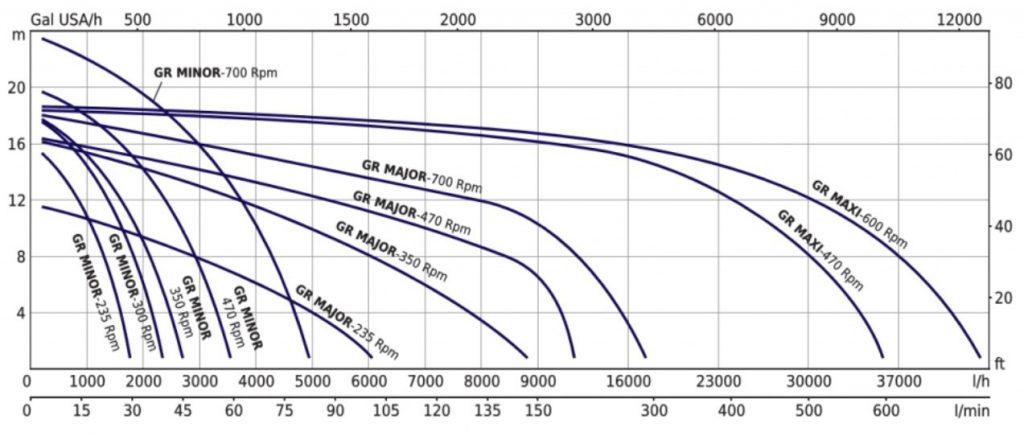 V-Belt_Drive_Self_Priming_Flexible_Impeller_Pump_Performance_curves