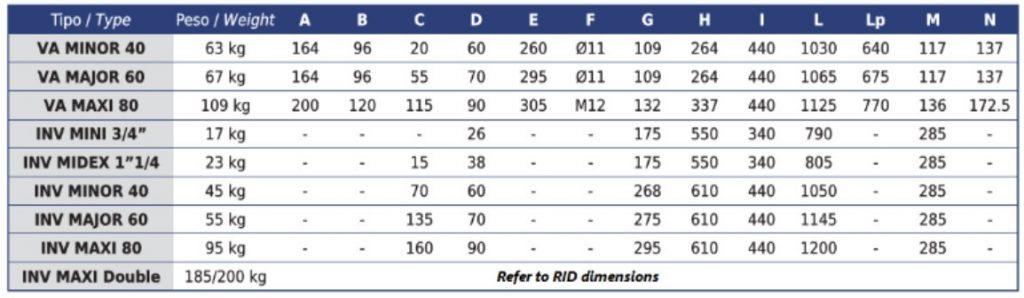 VA_&_INV_Range_Dimensions