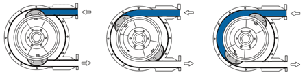 How does a Peristaltic Pump work