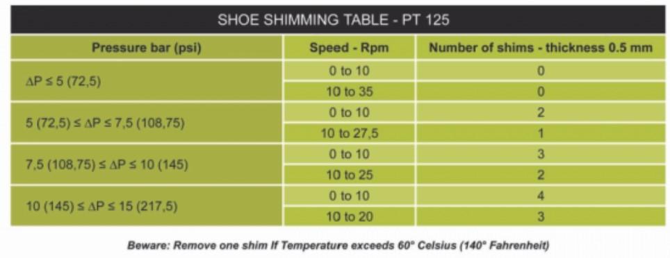 PT125 Shoe Shimming