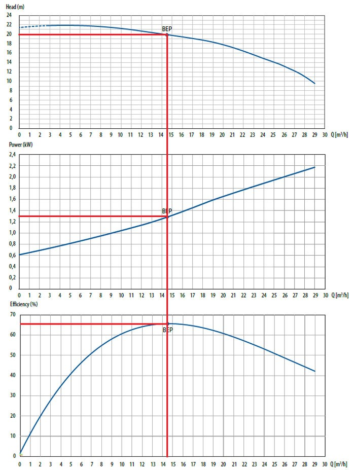 Centrifugal Pump operating performance curves