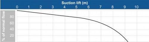 flow rate pump graph
