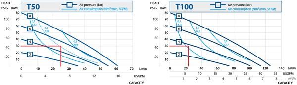 T50 Performance curve graphs