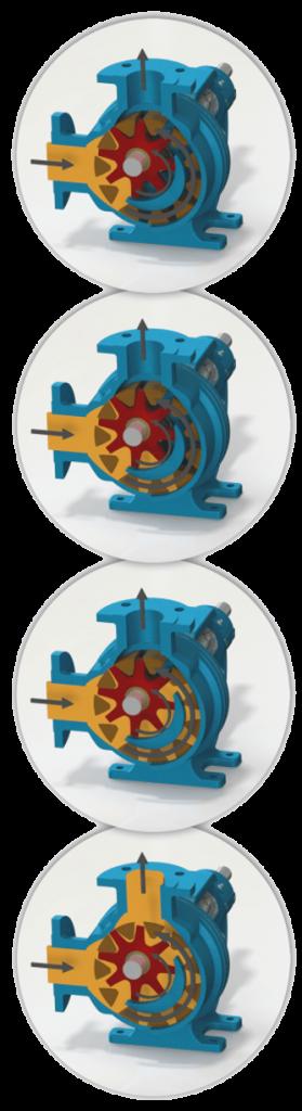 Operating Principle of Yildiz Eccentric Gear Pump