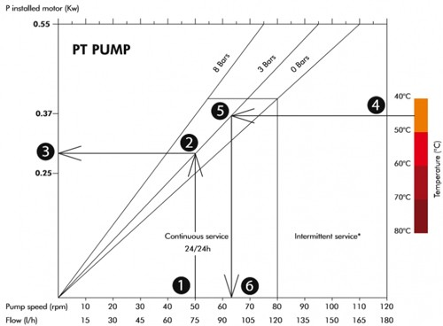 Peristaltic Pump Guide