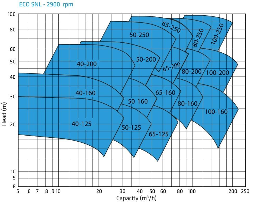ECO-SNL Capacity graph