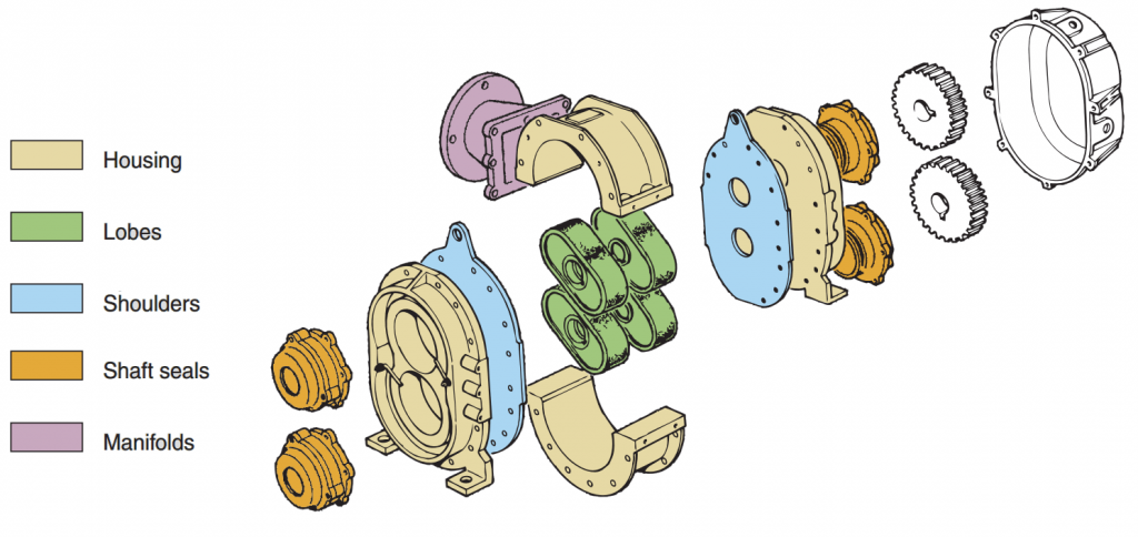 Construction diagram of Rotary Lobe Pump