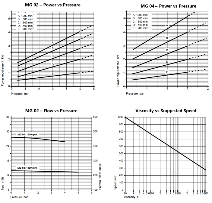 MG 02-04 Performance Curves