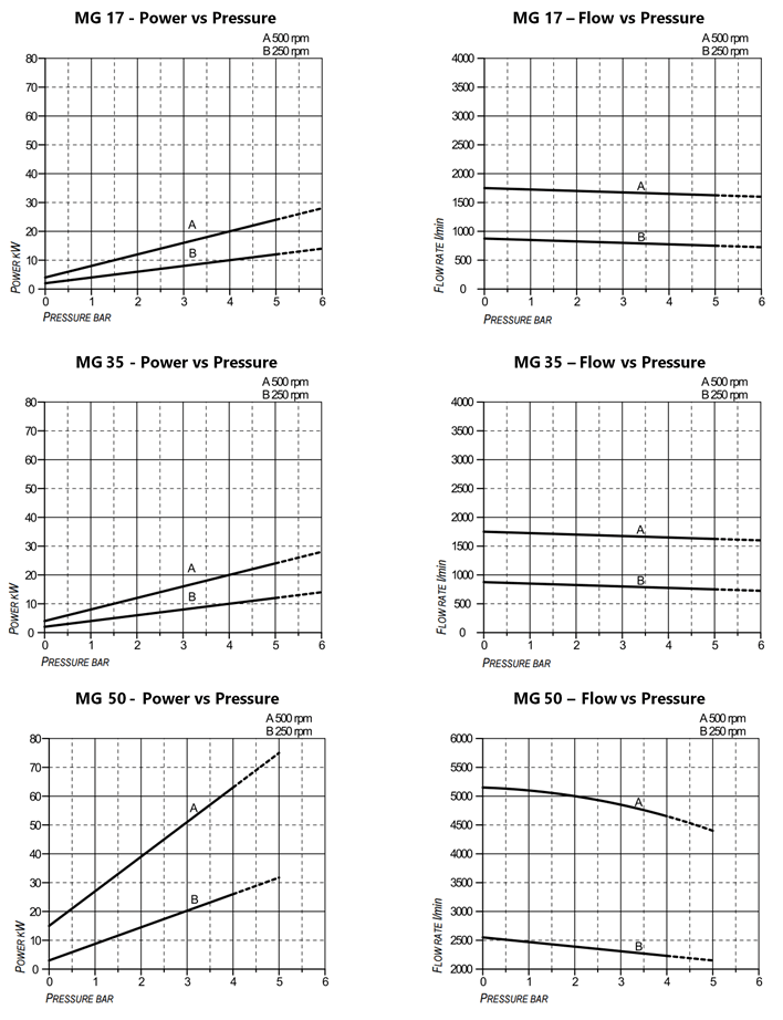 MG 17, 35 & 50 Performance Curves