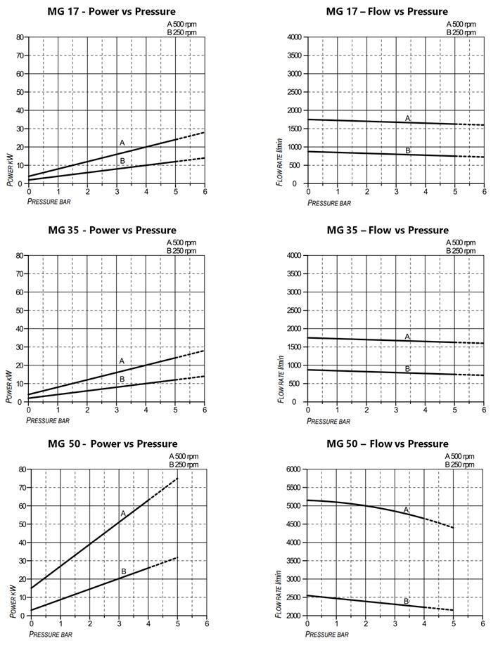 MG 17, 35 & 50 Performance Curves