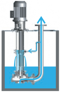 Vertical Immersion Pump lubricated by the pumped fluid