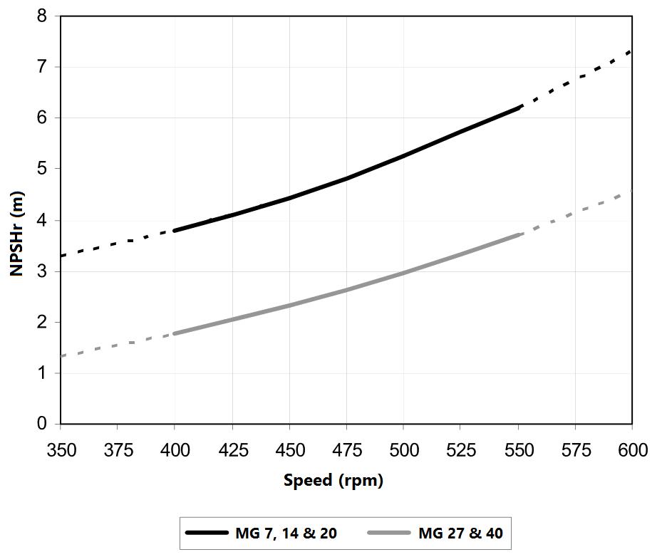 Rotary Lobe Pump Performance Graph