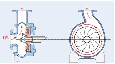 Recessed Vortex Impeller Pump Operation